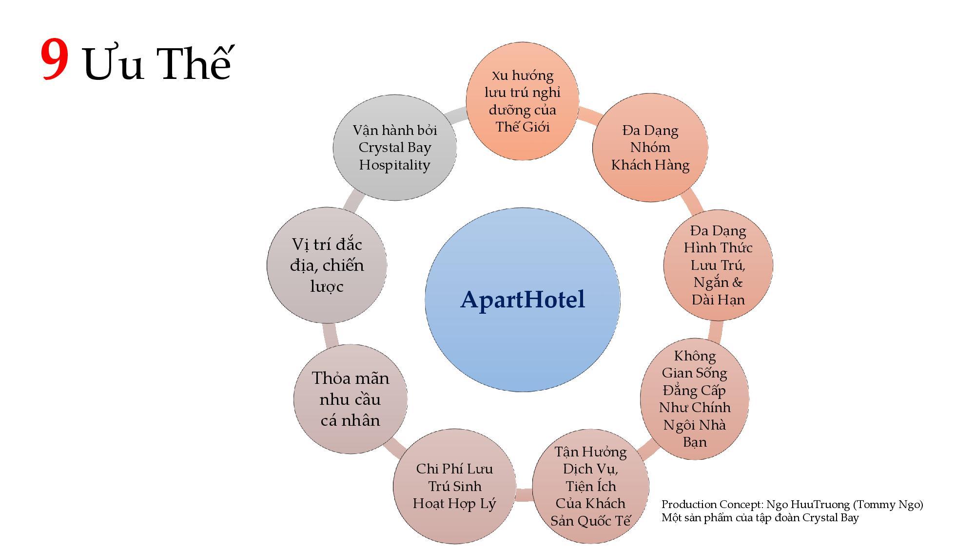 9 ưu thế của Aparthotel