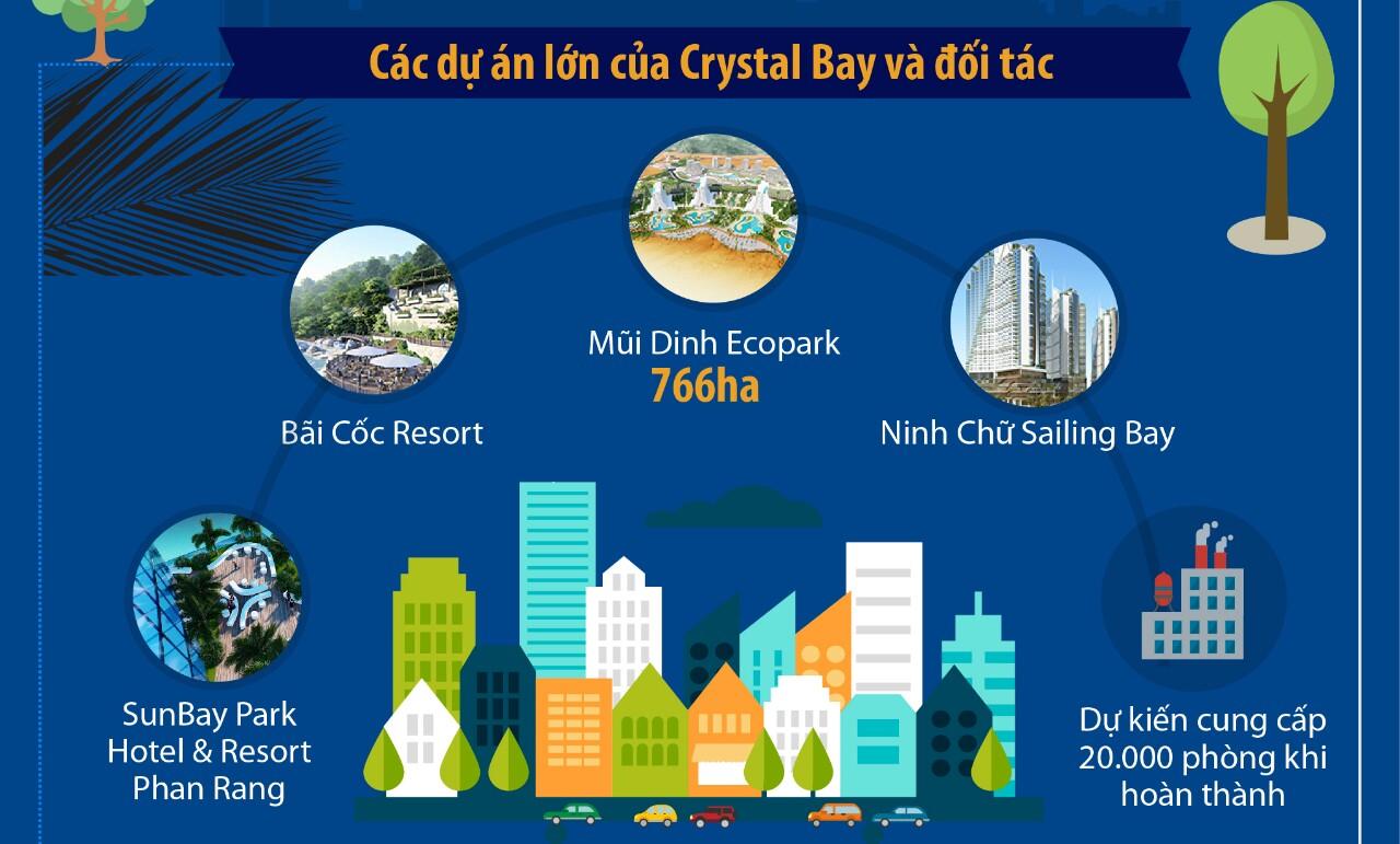Các dự án của Crystal Bay và các đối tác
