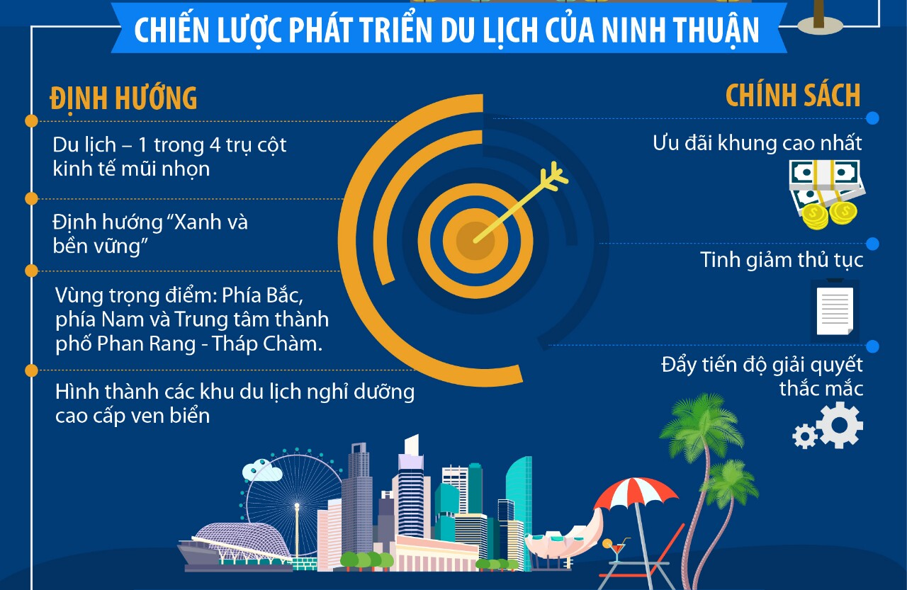 sunbay park và Chiến lược phát triển của Ninh Thuận